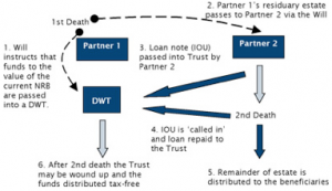 How it works: The Nil Rate Band Trust